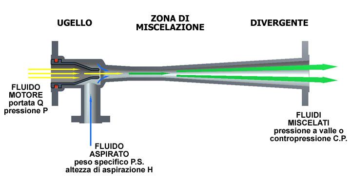 Quali epilatori possono essere utilizzati in acqua